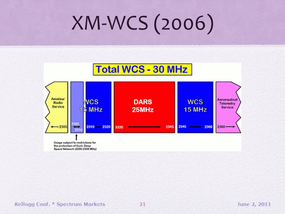 XM-WCS (2006) June 2, 2011Kellogg Conf. * Spectrum Markets21
