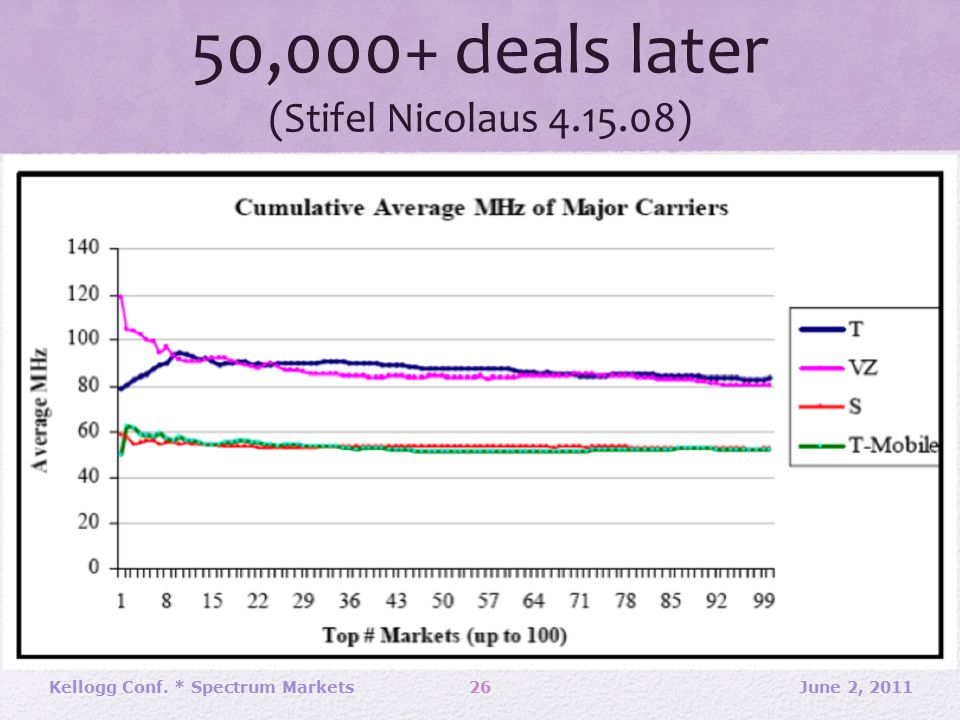 50,000+ deals later (Stifel Nicolaus 4.15.08) June 2, 2011Kellogg Conf. * Spectrum Markets26