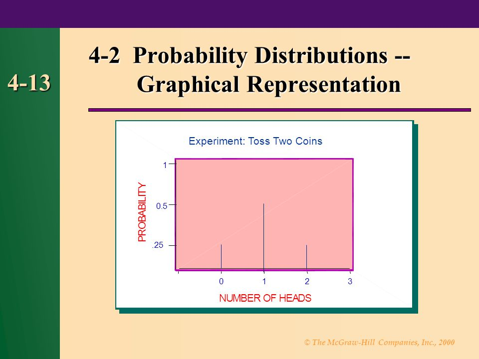 © The McGraw-Hill Companies, Inc., 2000 4-13 4-2 Probability Distributions -- Graphical Representation 3210 1 0.5.25 NUMBER OF HEADS P R O B A B I L I T Y Experiment: Toss Two Coins