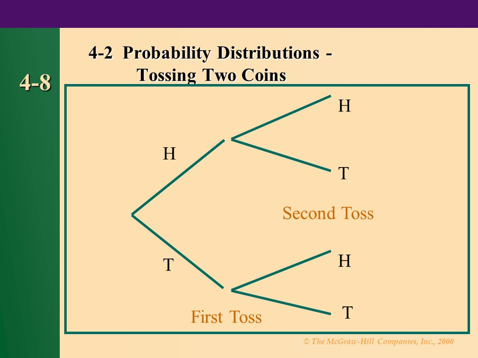 © The McGraw-Hill Companies, Inc., 2000 4-8 4-2 Probability Distributions - Tossing Two Coins First Toss T H H T H T Second Toss