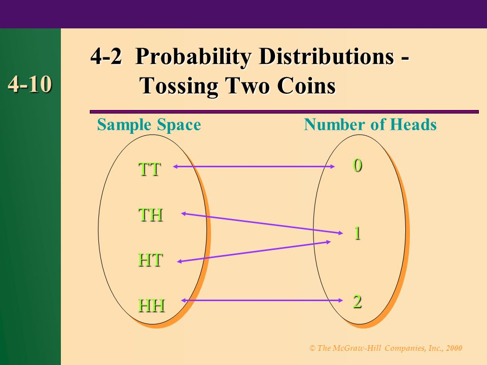 © The McGraw-Hill Companies, Inc., 2000 4-10 4-2 Probability Distributions - Tossing Two Coins TTTHHTHH 012 Sample SpaceNumber of Heads