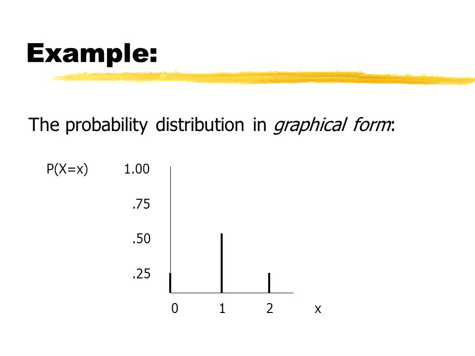 Example: The probability distribution in graphical form: P(X=x)1.00.75.50.25 012 x