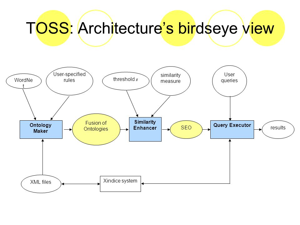 TOSS: Architecture's birdseye view threshold  similarity measure User queries Fusion of Ontologies XML files Similarity Enhancer SEOresults Ontology Maker WordNe t User-specified rules Xindice system Query Executor