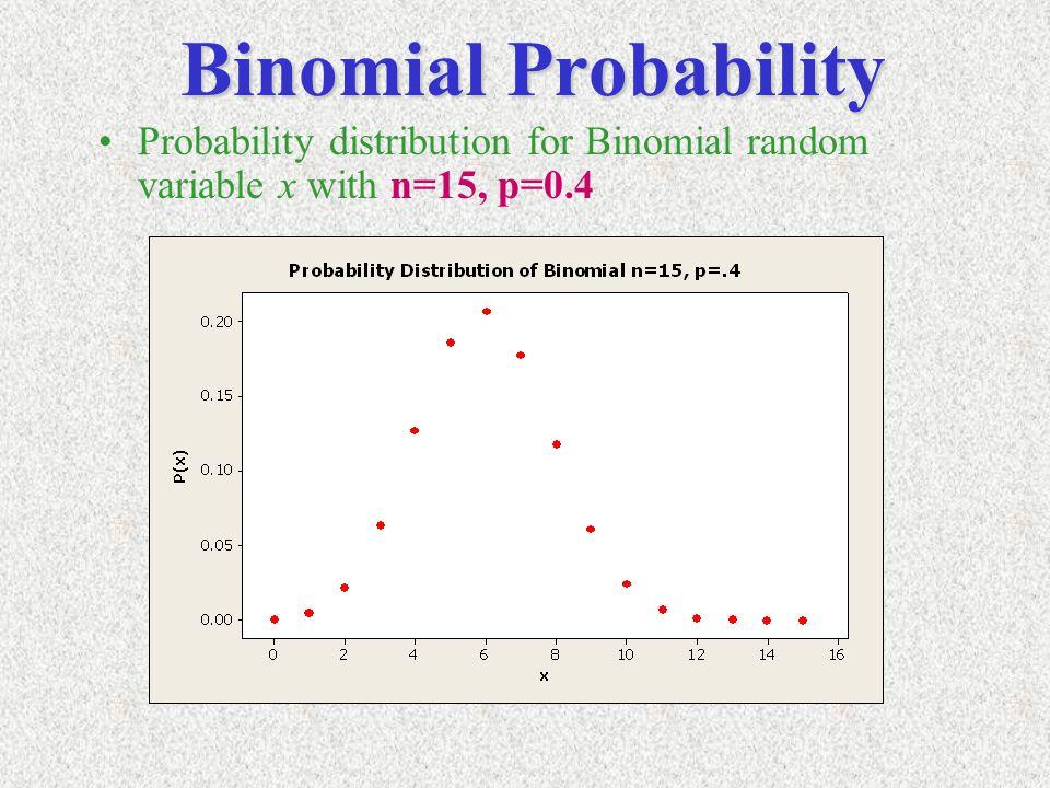 Binomial Probability Probability distribution for Binomial random variable x with n=15, p=0.4