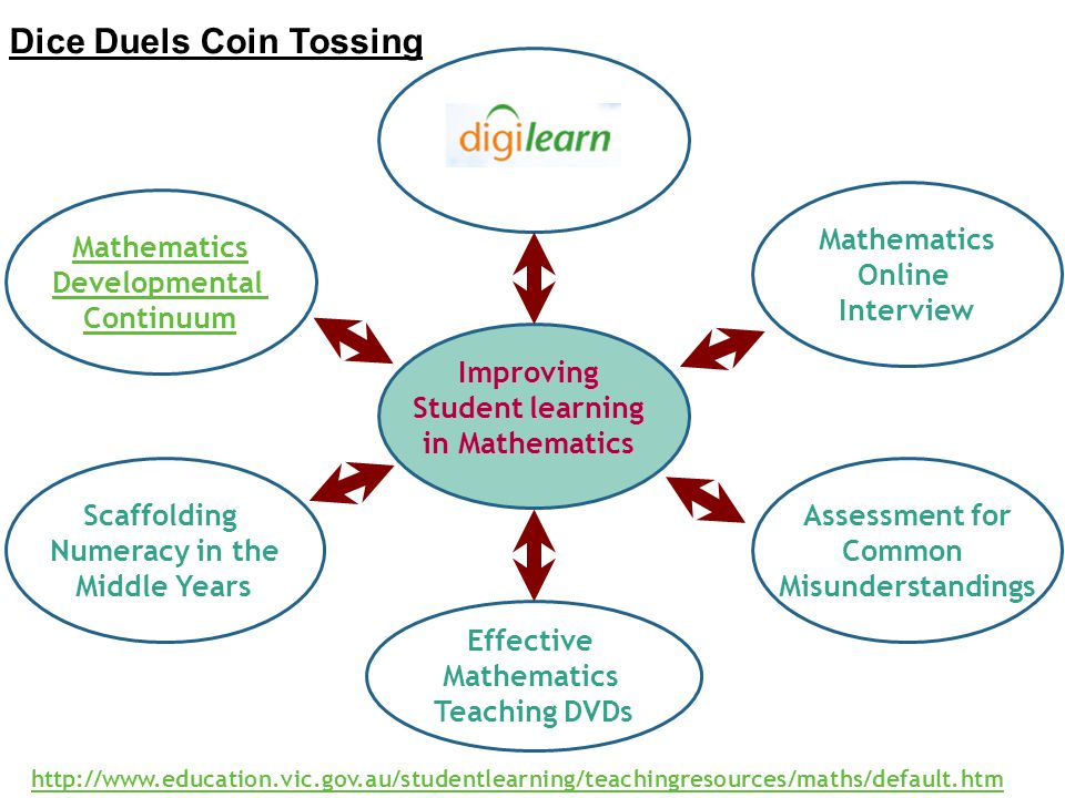 http://www.education.vic.gov.au/studentlearning/teachingresources/maths/default.htm Dice Duels Coin Tossing Mathematics Developmental Continuum Mathem