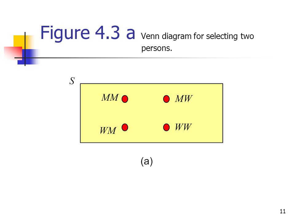 11 Figure 4.3 a Venn diagram for selecting two persons.