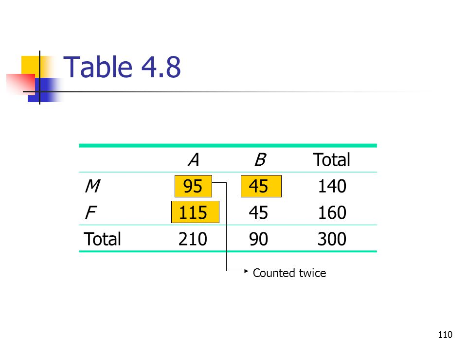 110 Table 4.8 ABTotal M9545140 F11545160 Total21090300 Counted twice
