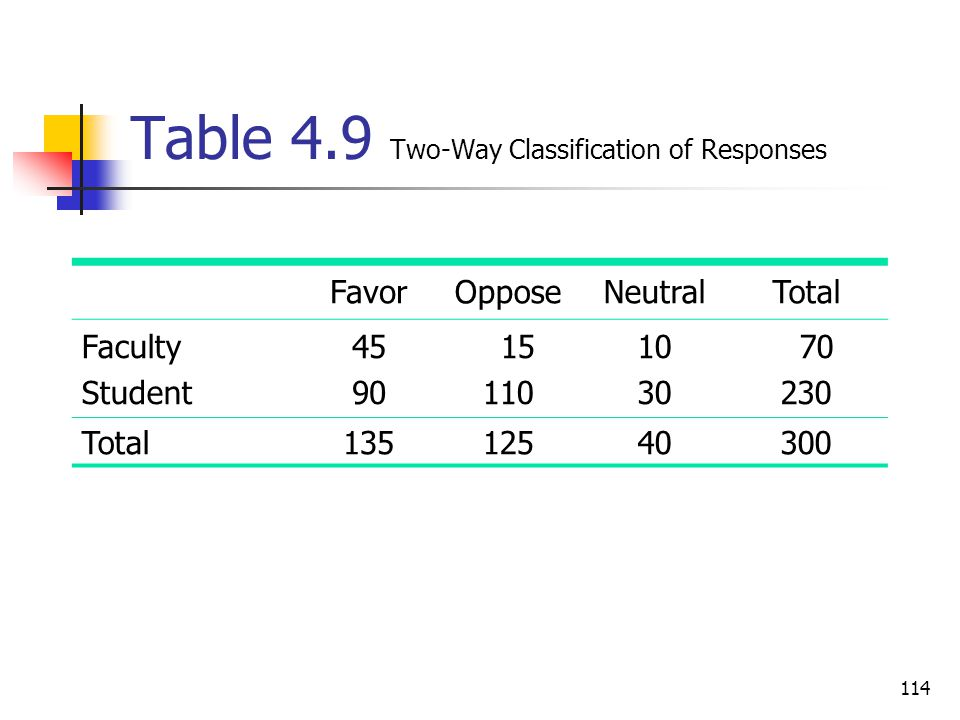 114 Table 4.9 Two-Way Classification of Responses FavorOpposeNeutralTotal Faculty Student 45 90 15 110 10 30 70 230 Total13512540300