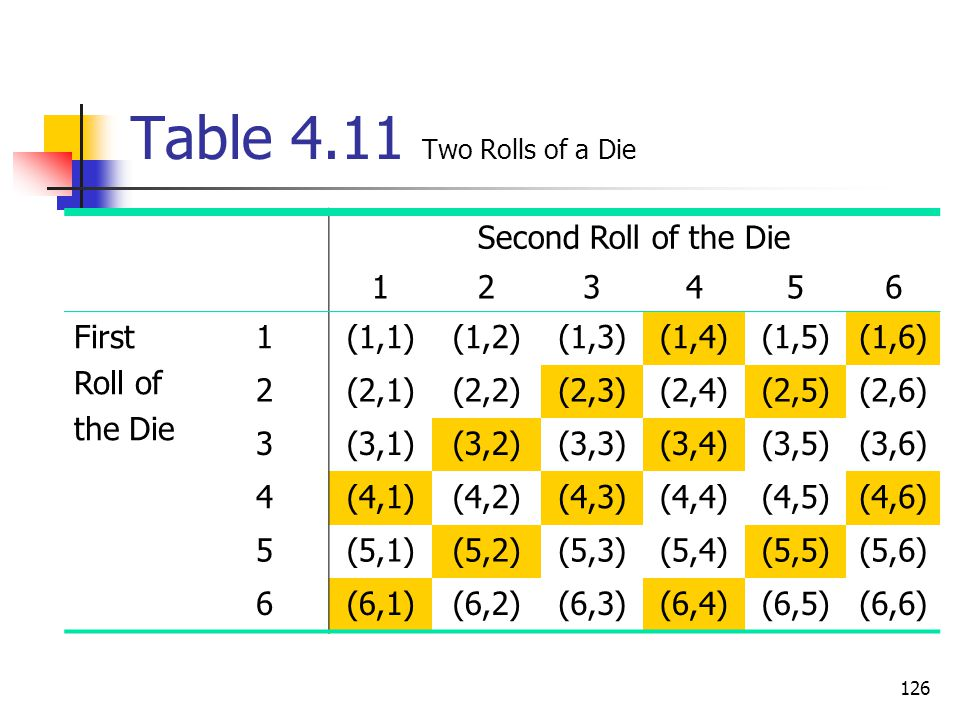 126 Table 4.11 Two Rolls of a Die Second Roll of the Die 123456 First Roll of the Die 1(1,1)(1,2)(1,3)(1,4)(1,5)(1,6) 2(2,1)(2,2)(2,3)(2,4)(2,5)(2,6)