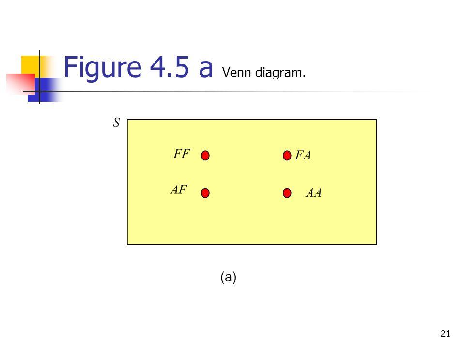 21 Figure 4.5 a Venn diagram.