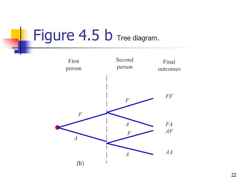 22 Figure 4.5 b Tree diagram.
