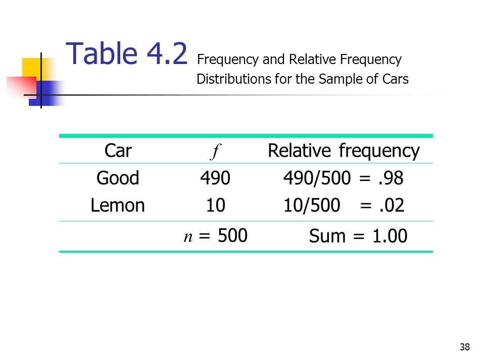 38 Table 4.2 Frequency and Relative Frequency Distributions for the Sample of Cars Car f Relative frequency Good Lemon 490 10 490/500 =.98 10/500 =.02