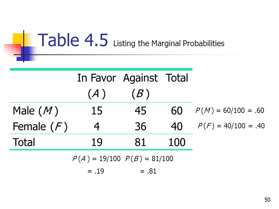 50 Table 4.5 Listing the Marginal Probabilities In Favor (A ) Against (B ) Total Male (M )154560 Female (F )43640 Total1981100 P (M ) = 60/100 =.60 P
