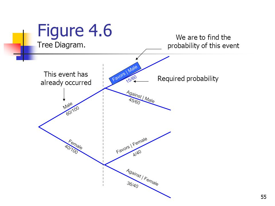 55 Figure 4.6 Tree Diagram. This event has already occurred We are to find the probability of this event Required probability