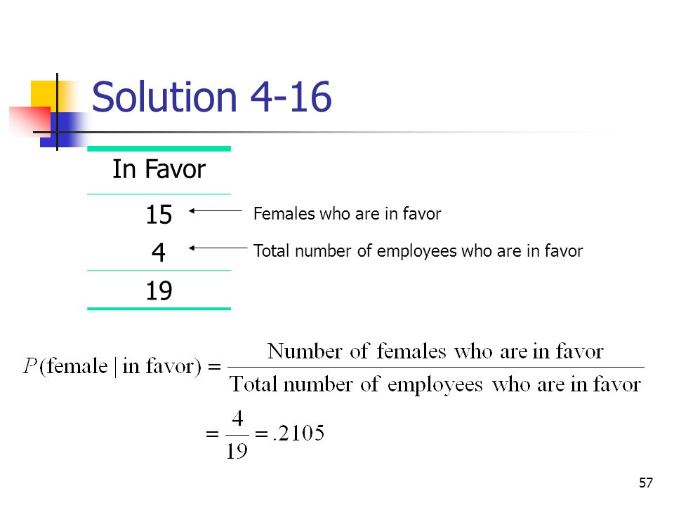 57 Solution 4-16 In Favor 15 4 19 Females who are in favor Total number of employees who are in favor