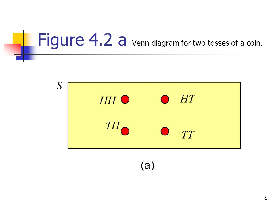 9 Figure 4.2 b Tree diagram for two tosses of coin.