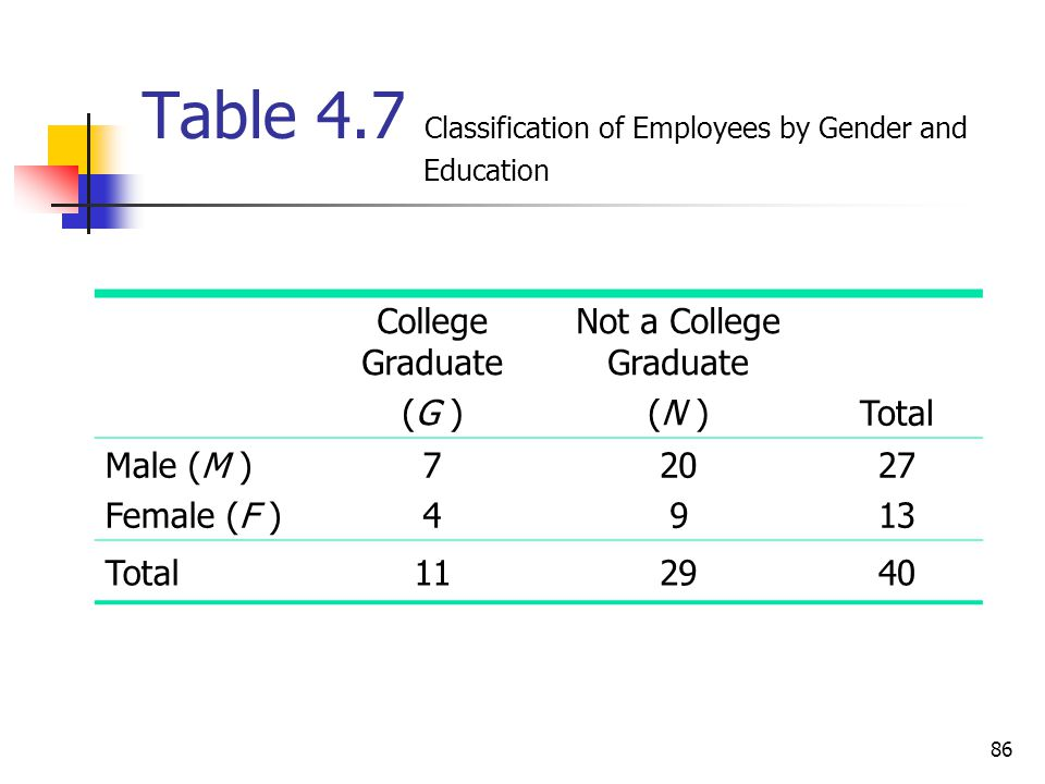 86 Table 4.7 Classification of Employees by Gender and Education College Graduate (G ) Not a College Graduate (N ) Total Male (M ) Female (F ) 7474 20