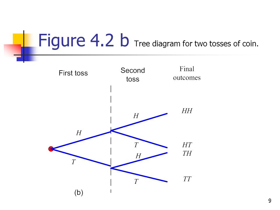 90 Figure 4.16 Tree diagram for joint probabilities.