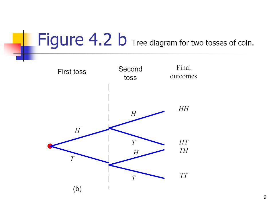 130 Figure 4.21 Tree diagram.