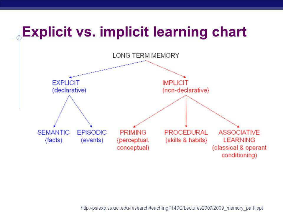 Implicit vs.