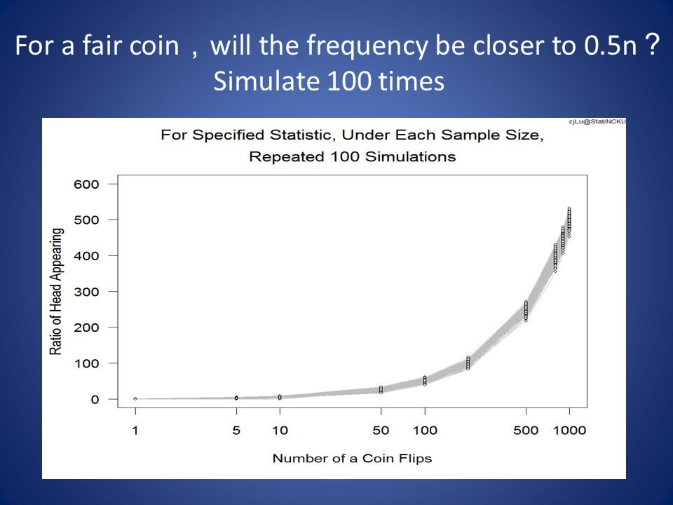 For a fair coin , will the frequency be closer to 0.5n ? Simulate 100 times