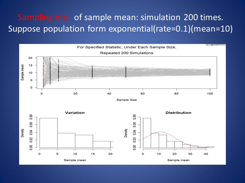 Sampling dist. of sample mean: simulation 200 times.