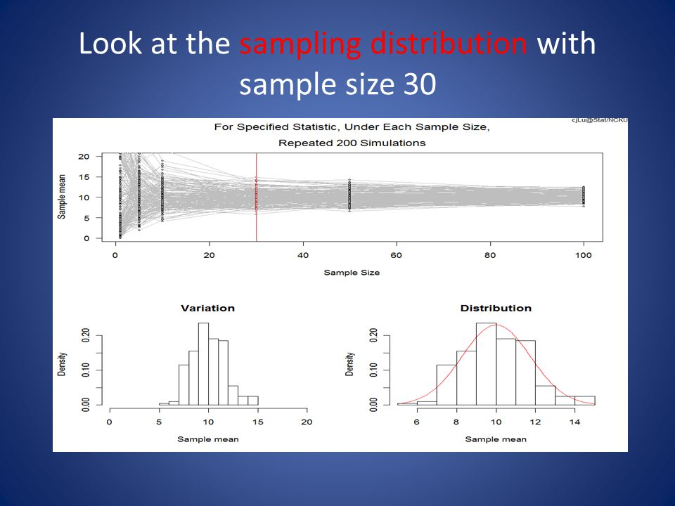 Look at the sampling distribution with sample size 30