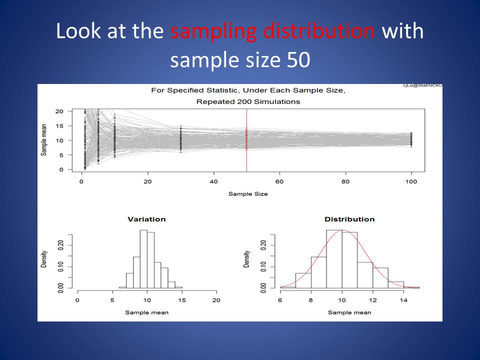 Look at the sampling distribution with sample size 50