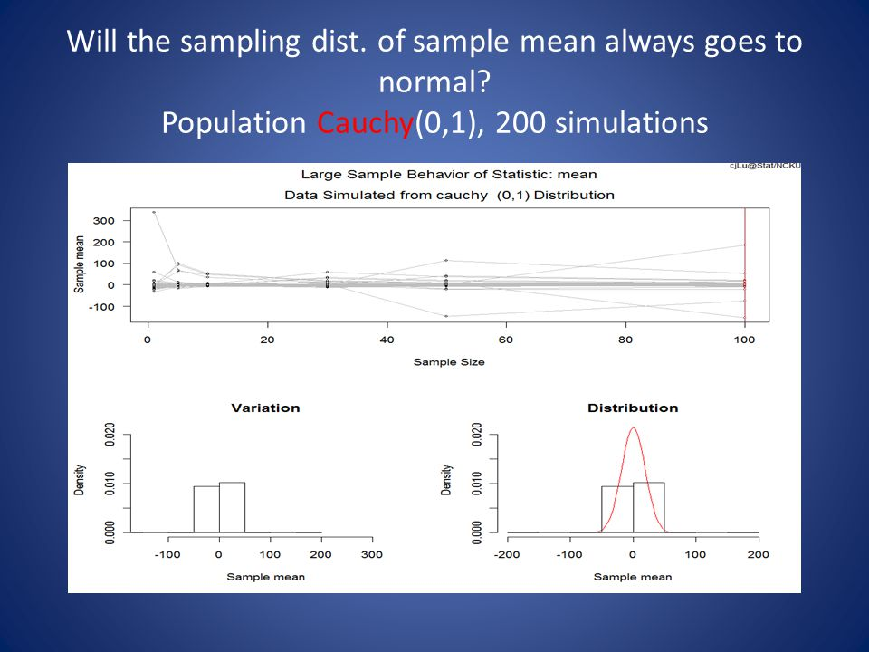 Will the sampling dist. of sample mean always goes to normal.