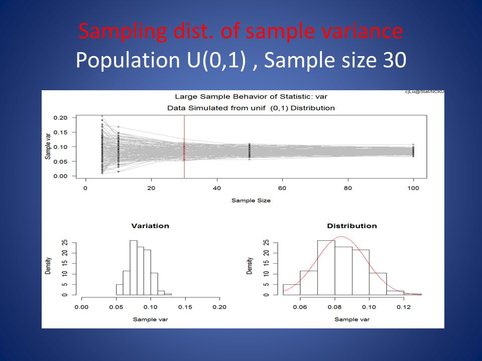Sampling dist. of sample variance Population U(0,1), Sample size 30