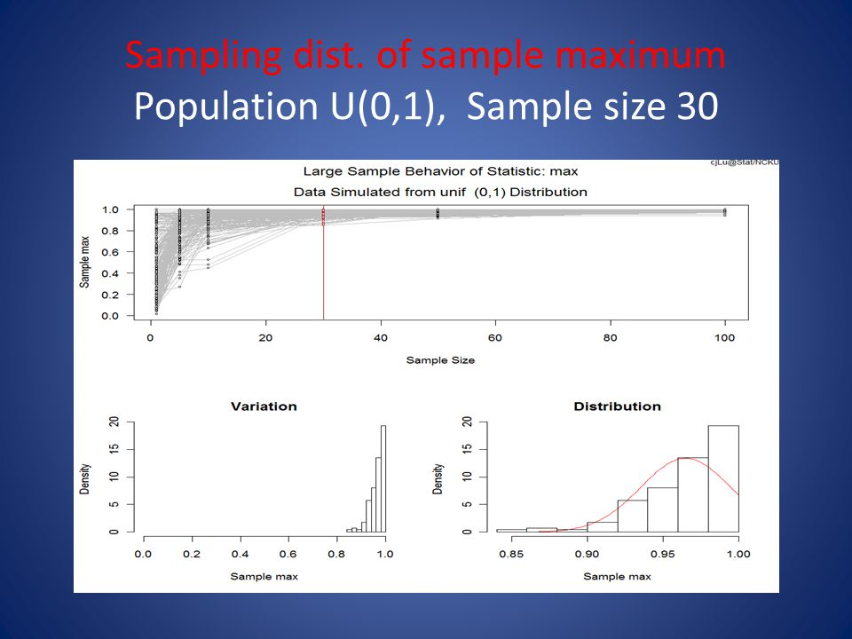 Sampling dist. of sample maximum Population U(0,1), Sample size 30
