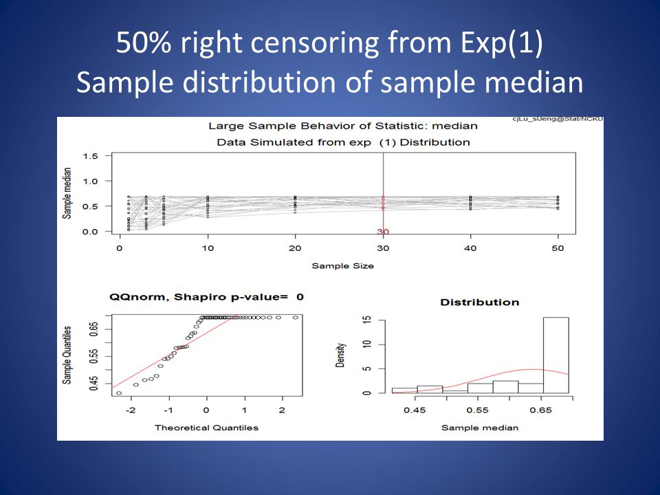 50% right censoring from Exp(1) Sample distribution of sample median