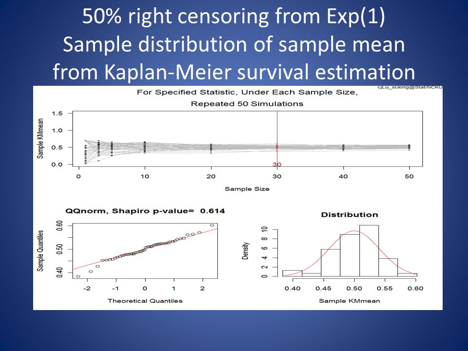 50% right censoring from Exp(1) Sample distribution of sample mean from Kaplan-Meier survival estimation