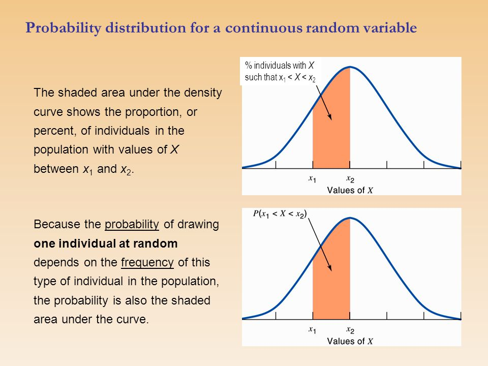 Probability distribution for a continuous random variable Because the probability of drawing one individual at random depends on the frequency of this type of individual in the population, the probability is also the shaded area under the curve.