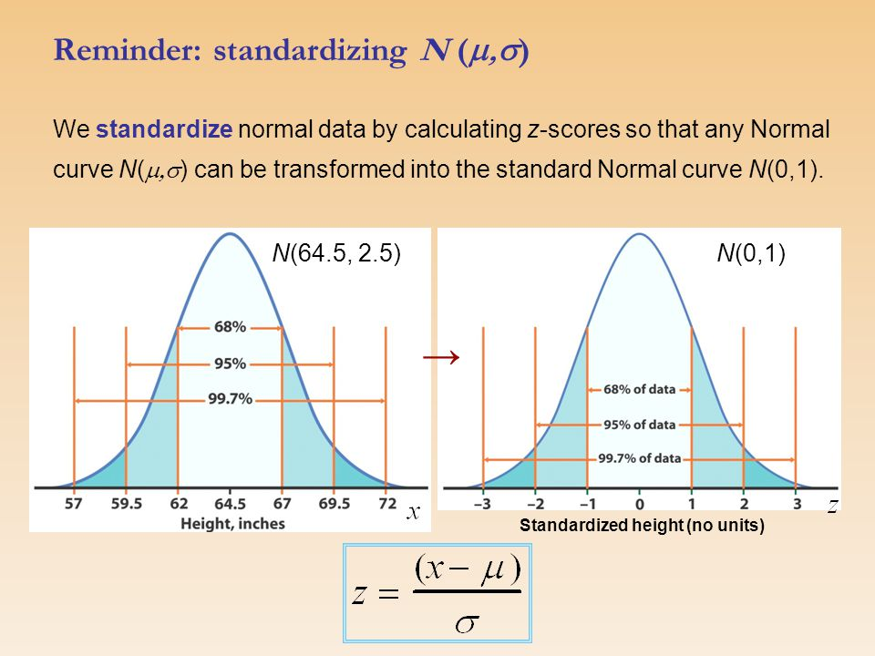 We standardize normal data by calculating z-scores so that any Normal curve N(  ) can be transformed into the standard Normal curve N(0,1).