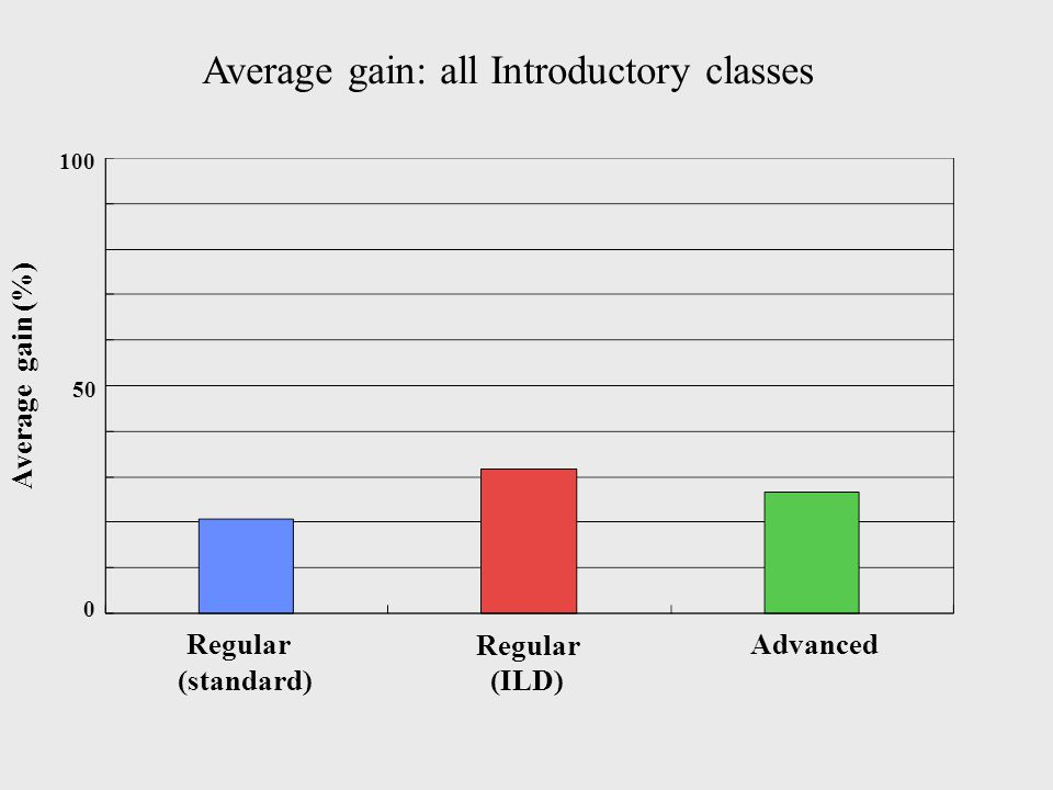 Average gain: all Introductory classes 100 0 Average gain (%) Advanced Regular (ILD) Regular (standard) 50