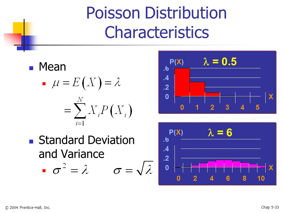 © 2004 Prentice-Hall, Inc. Chap 5-33 Poisson Distribution Characteristics Mean Standard Deviation and Variance  = 0.5  = 6 0.2.4.6 012345 X P(X) 0.2