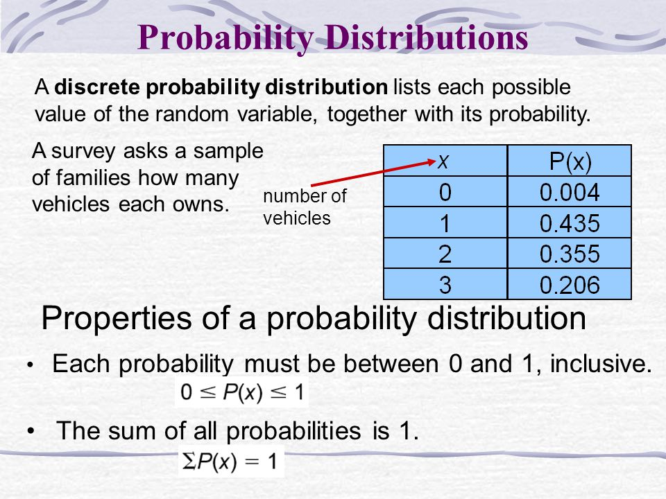 A discrete probability distribution lists each possible value of the random variable, together with its probability.