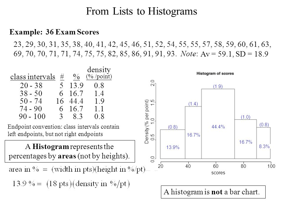 From Lists to Histograms 23, 29, 30, 31, 35, 38, 40, 41, 42, 45, 46, 51, 52, 54, 55, 55, 57, 58, 59, 60, 61, 63, 69, 70, 70, 71, 71, 74, 75, 75, 82, 85, 86, 91, 91, 93.