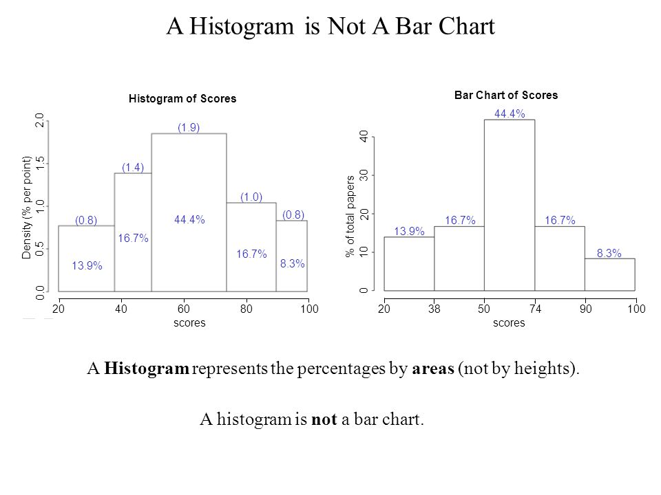 A Histogram is Not A Bar Chart A Histogram represents the percentages by areas (not by heights).
