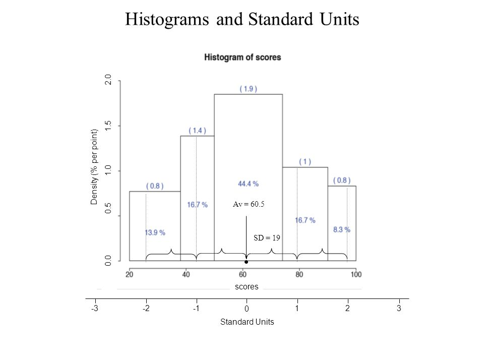 Histograms and Standard Units Density (% per point) scores 0.0 0.5 2.0 1.5 1.0 Av = 60.5 SD = 19 Standard Units 0 123-2-3