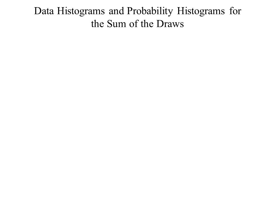Data Histograms and Probability Histograms for the Sum of the Draws