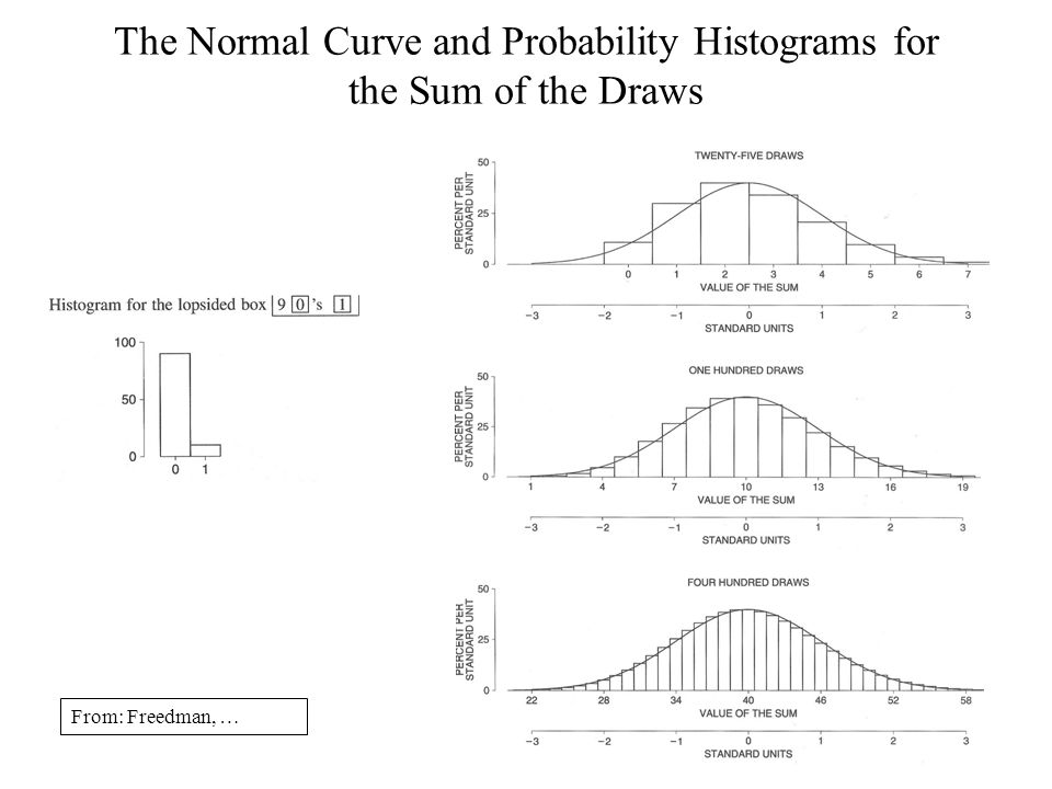 The Normal Curve and Probability Histograms for the Sum of the Draws From: Freedman, …