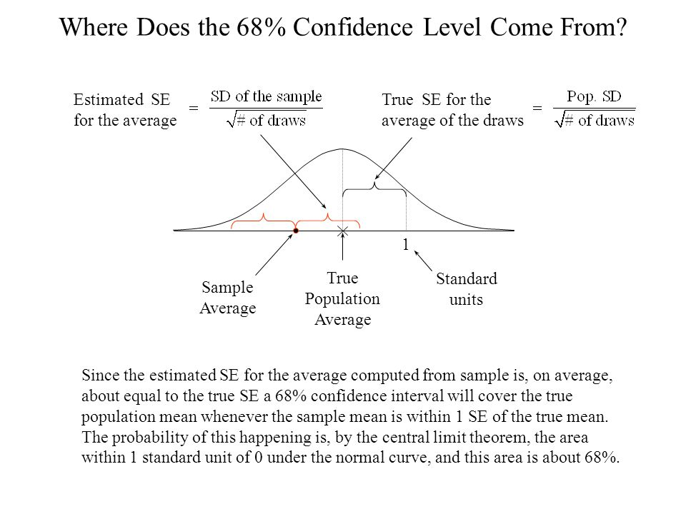 Where Does the 68% Confidence Level Come From.