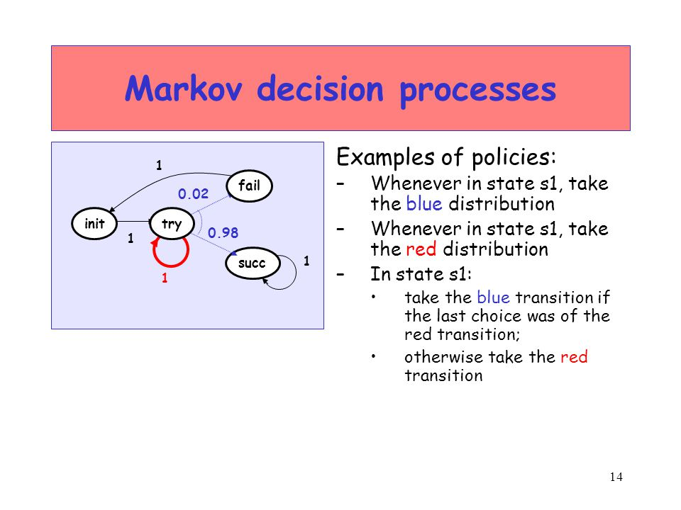 14 Markov decision processes Examples of policies: –Whenever in state s1, take the blue distribution –Whenever in state s1, take the red distribution –In state s1: take the blue transition if the last choice was of the red transition; otherwise take the red transition succ init fail try 1 1 1 0.02 0.98 1