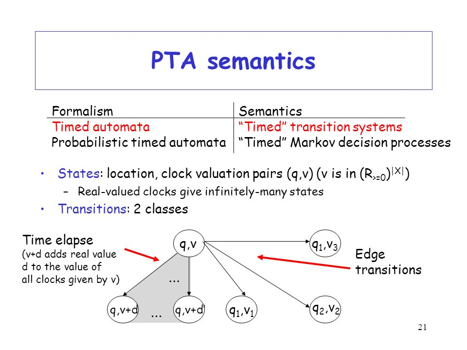 21 PTA semantics States: location, clock valuation pairs (q,v) (v is in (R >=0 ) |X| ) –Real-valued clocks give infinitely-many states Transitions: 2 classes FormalismSemantics Timed automata Timed transition systems Probabilistic timed automata Timed Markov decision processes q 2,v 2 q 1,v 3 Edge transitions...