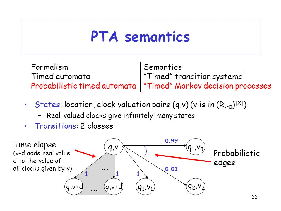 22 PTA semantics States: location, clock valuation pairs (q,v) (v is in (R >=0 ) |X| ) –Real-valued clocks give infinitely-many states Transitions: 2 classes FormalismSemantics Timed automata Timed transition systems Probabilistic timed automata Timed Markov decision processes q 2,v 2 q 1,v 3 1 0.99 Probabilistic edges...