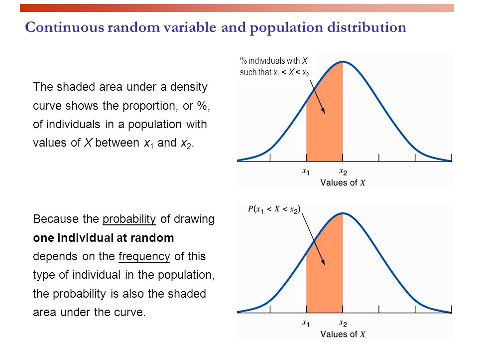 Because the probability of drawing one individual at random depends on the frequency of this type of individual in the population, the probability is also the shaded area under the curve.