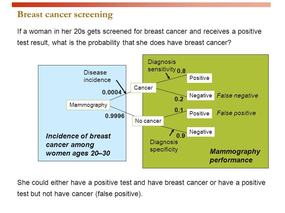 Breast cancer screening Cancer No cancer Mammography Positive Negative Positive Negative Disease incidence Diagnosis sensitivity Diagnosis specificity False negative False positive 0.0004 0.9996 0.8 0.2 0.1 0.9 Incidence of breast cancer among women ages 20–30 Mammography performance If a woman in her 20s gets screened for breast cancer and receives a positive test result, what is the probability that she does have breast cancer.