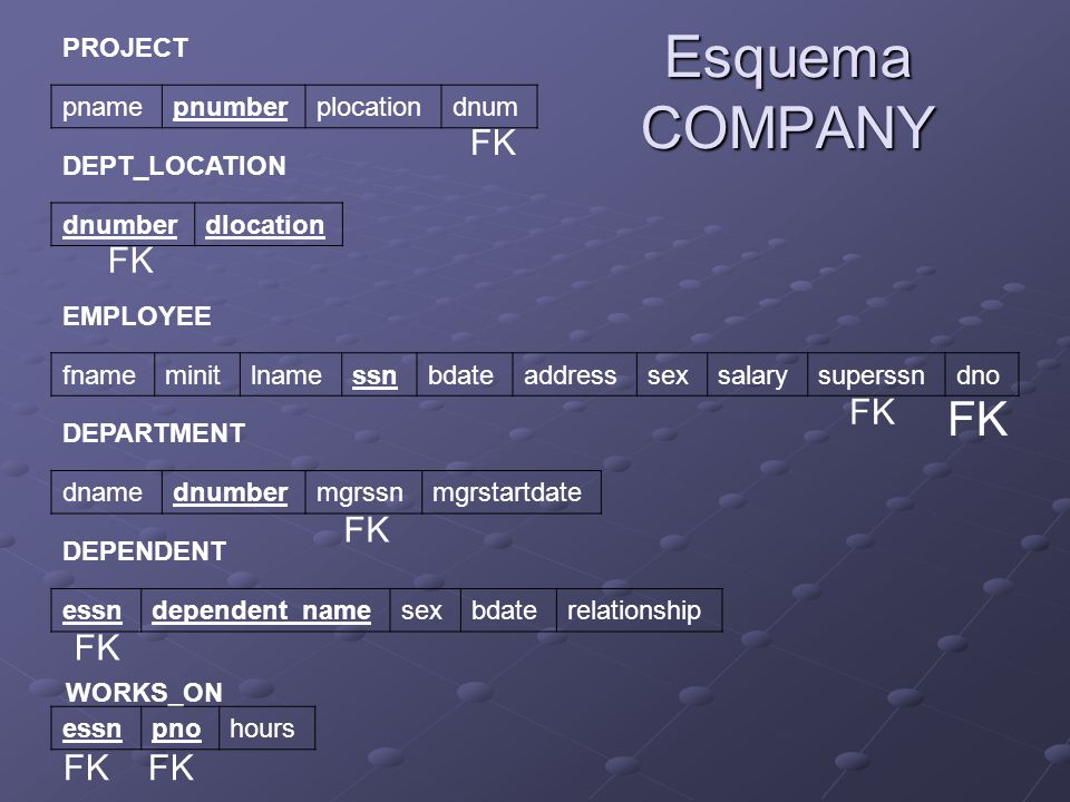 Esquema COMPANY PROJECT pnamepnumberplocationdnum DEPT_LOCATION dnumberdlocation EMPLOYEE fnameminitlnamessnbdateaddresssexsalarysuperssndno DEPARTMENT dnamednumbermgrssnmgrstartdate DEPENDENT essndependent_namesexbdaterelationship WORKS_ON essnpnohours FK